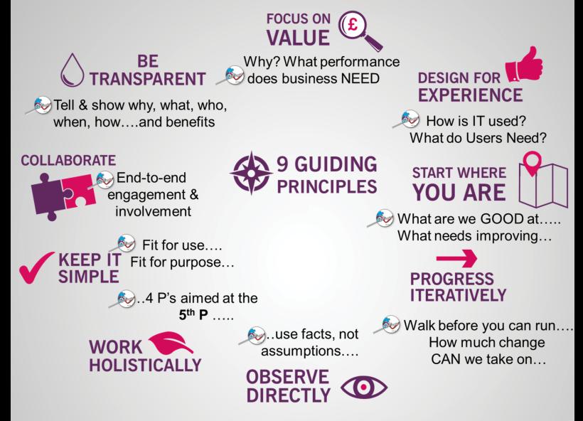 Guiding principles Service Management